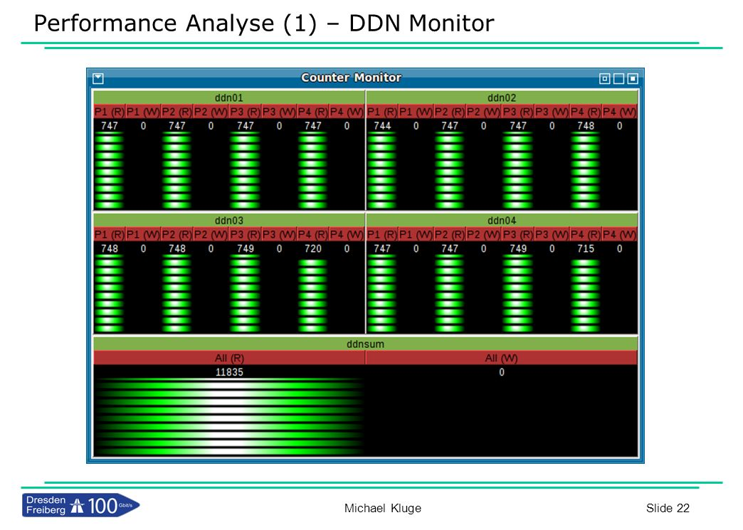 Performance Analyse (1) – DDN Monitor