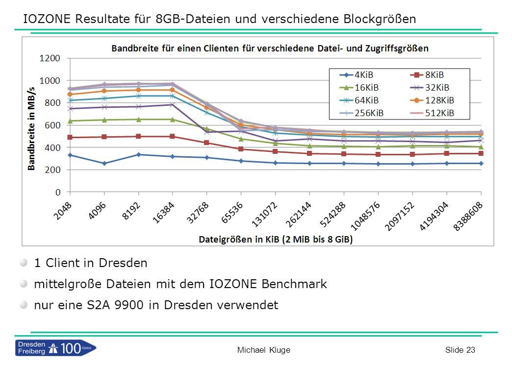IOZONE Resultate für 8GB-Dateien und verschiedene Blockgrößen