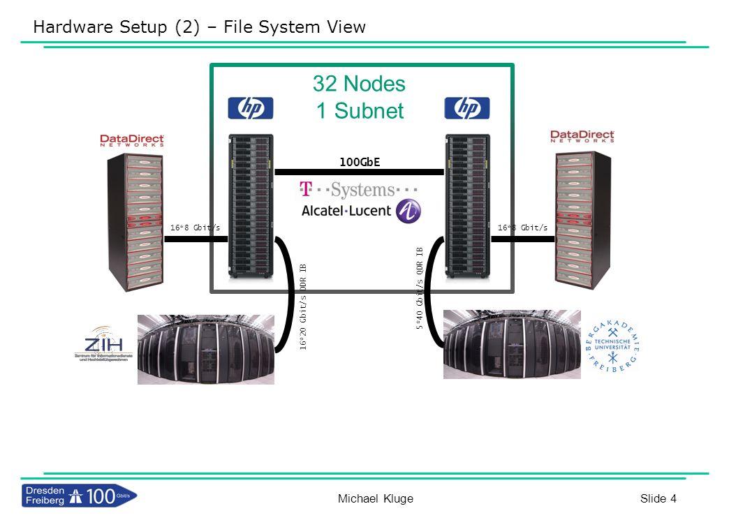 Hardware Setup (2) – File System View