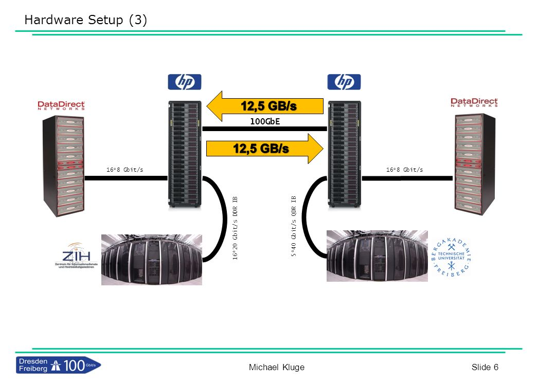 Hardware Setup (3) 12,5 GB/s 12,5 GB/s Michael Kluge 100GbE