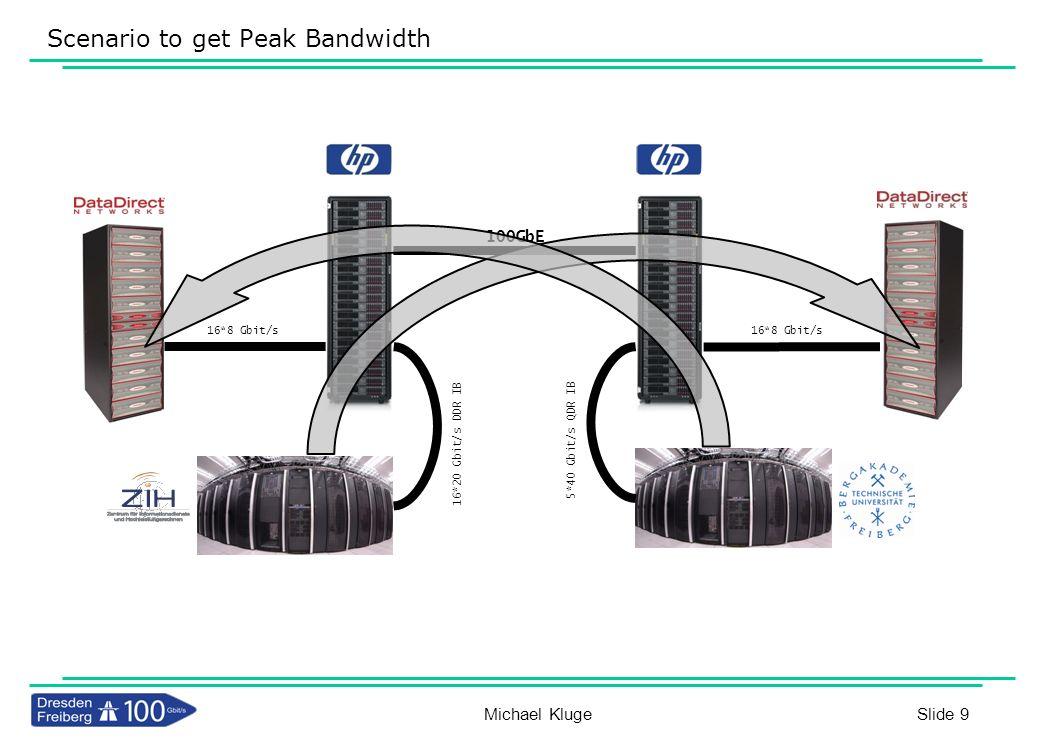 Scenario to get Peak Bandwidth