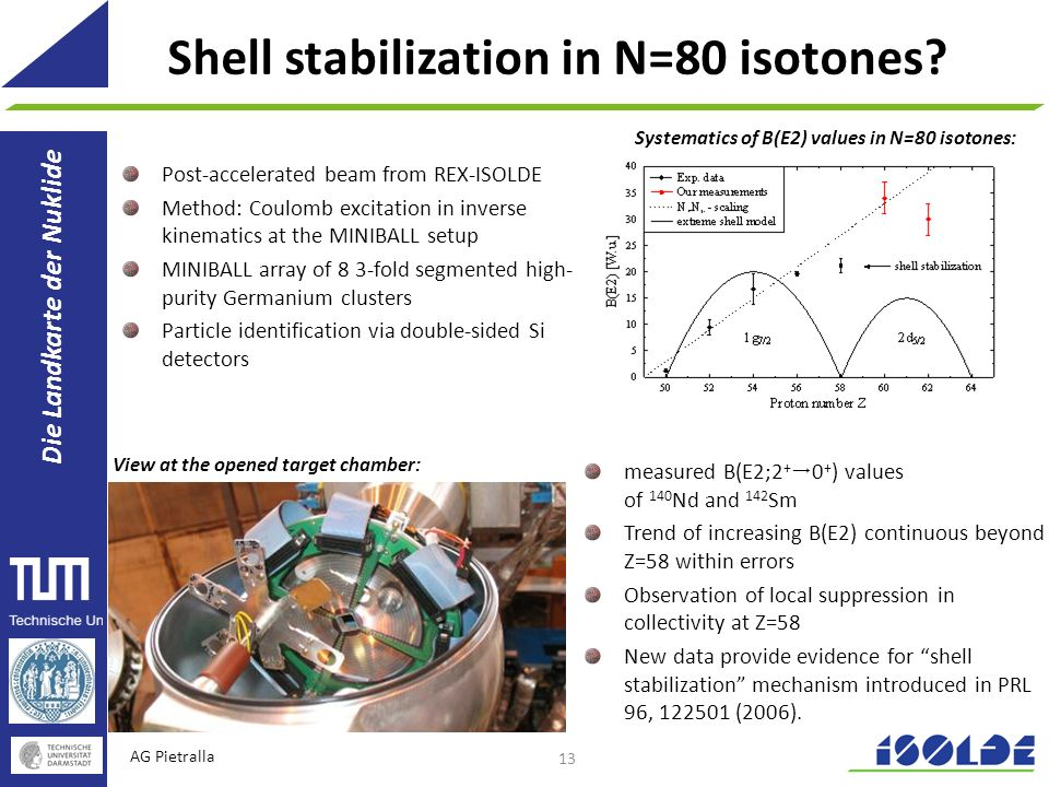 Shell stabilization in N=80 isotones