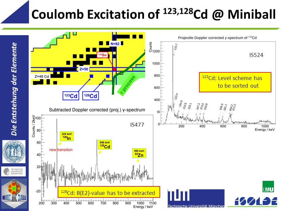 Coulomb Excitation of 123,128Cd @ Miniball