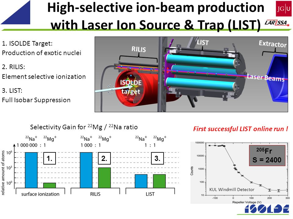 High-selective ion-beam production with Laser Ion Source & Trap (LIST)