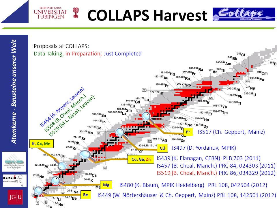 COLLAPS Harvest Atomkerne - Bausteine unserer Welt