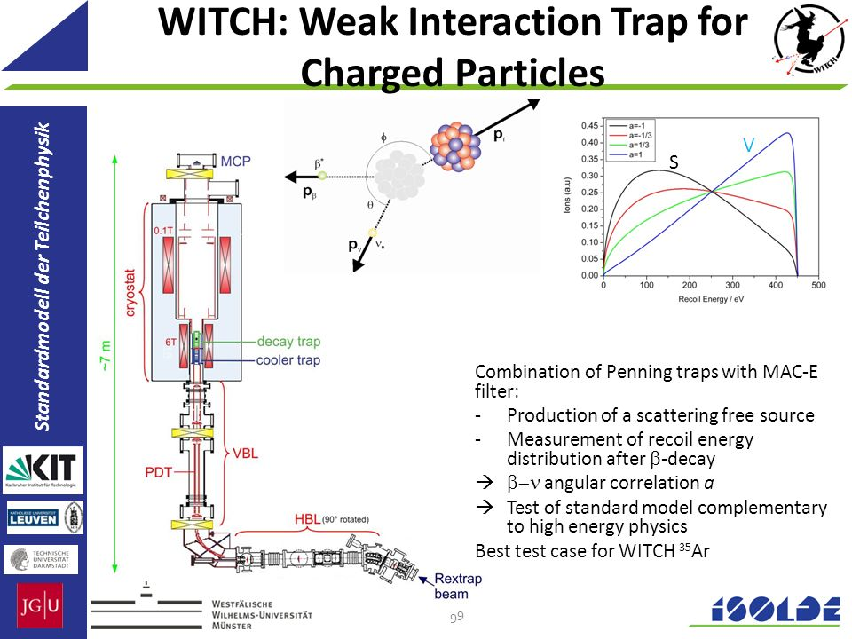WITCH: Weak Interaction Trap for Charged Particles