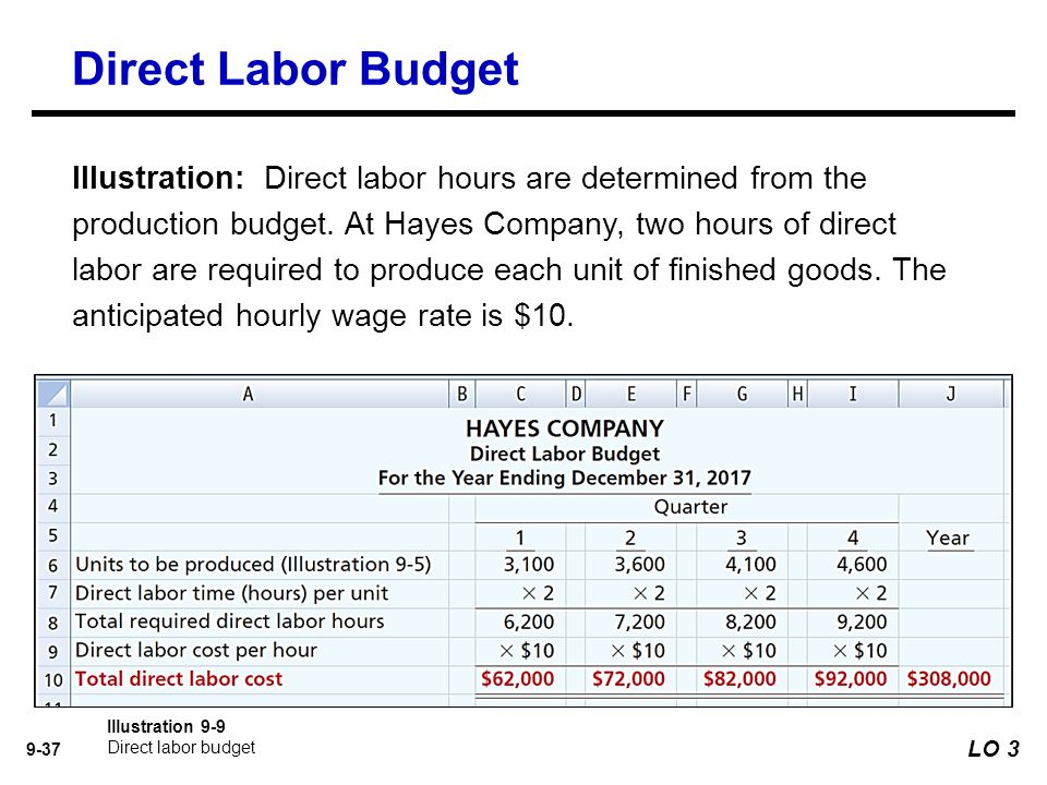 costs and direct labor cost Direct labor, direct if a cost is not direct labor or the generic term overhead can refer to all the costs in a company that are not direct labor or.