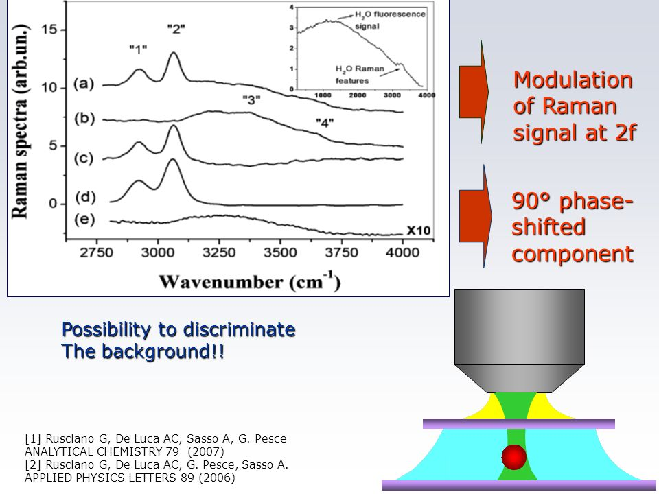 Modulation of Raman signal at 2f