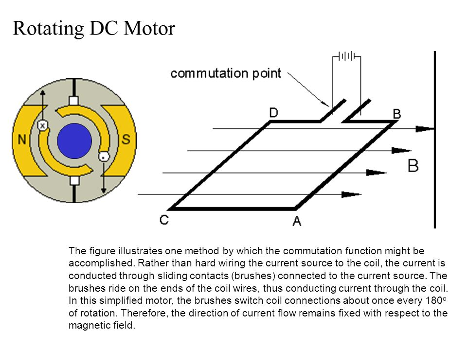 What is the function of brushes in a dc motor for Dc motor brushes function
