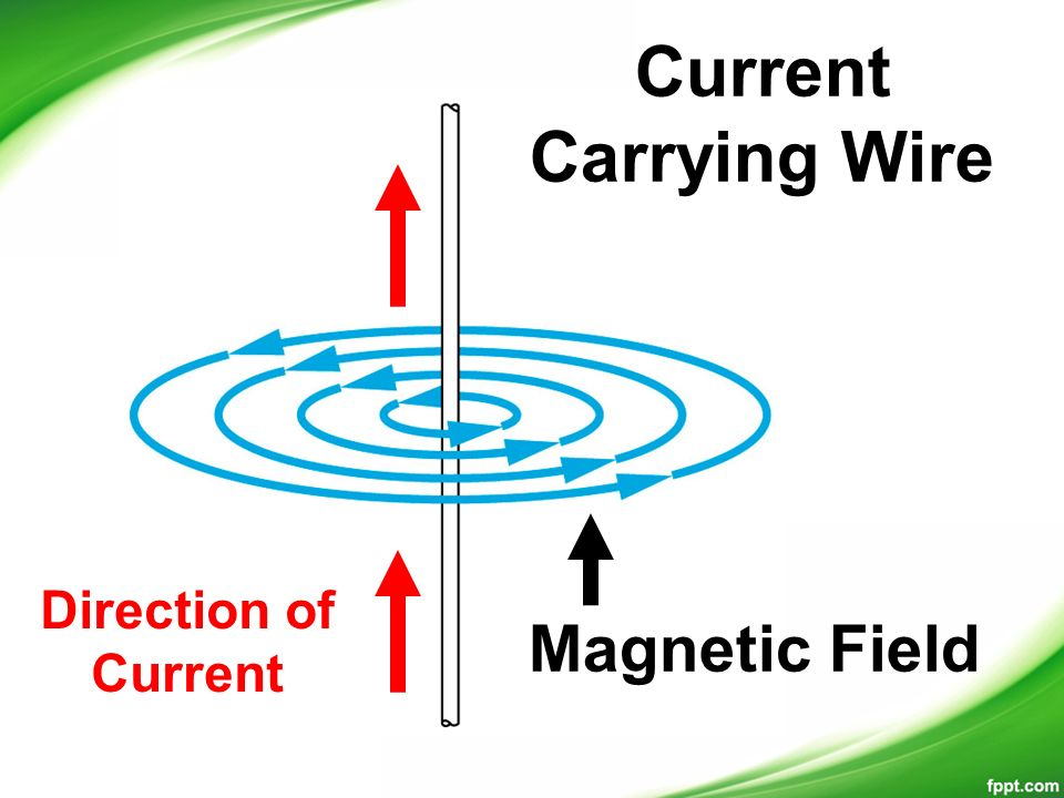 Magnetic Field Lines For A Wire Copper Pipe and...