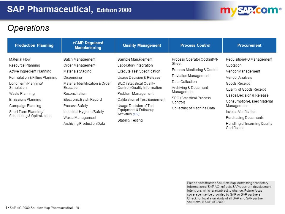Edition 2000 Sap 174 Pharmaceuticals Solution Map Ppt Download