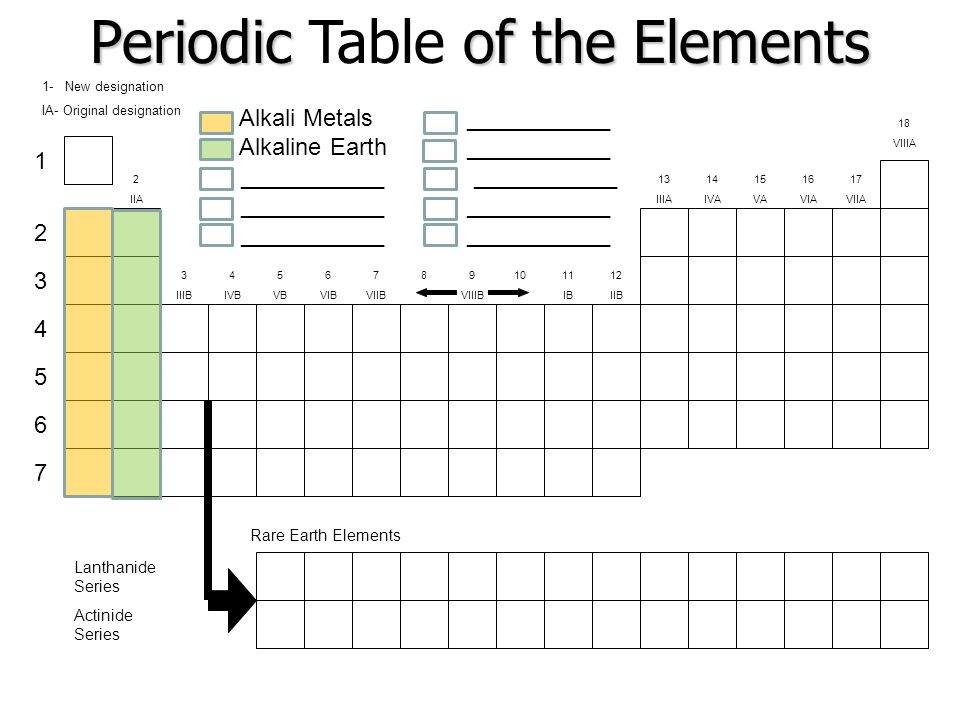 The periodic table ppt video online download for 12th element periodic table