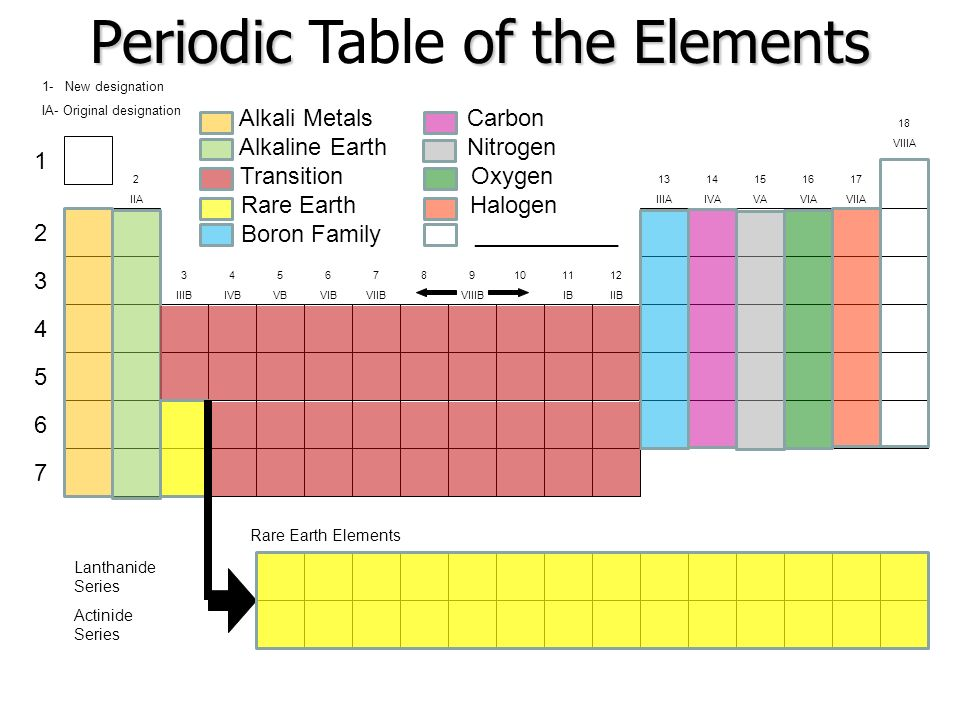 The periodic table ppt video online download periodic table of the elements urtaz Image collections