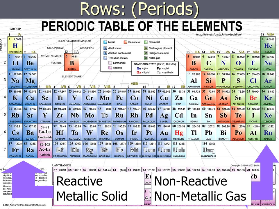 how to know if an element is reactive