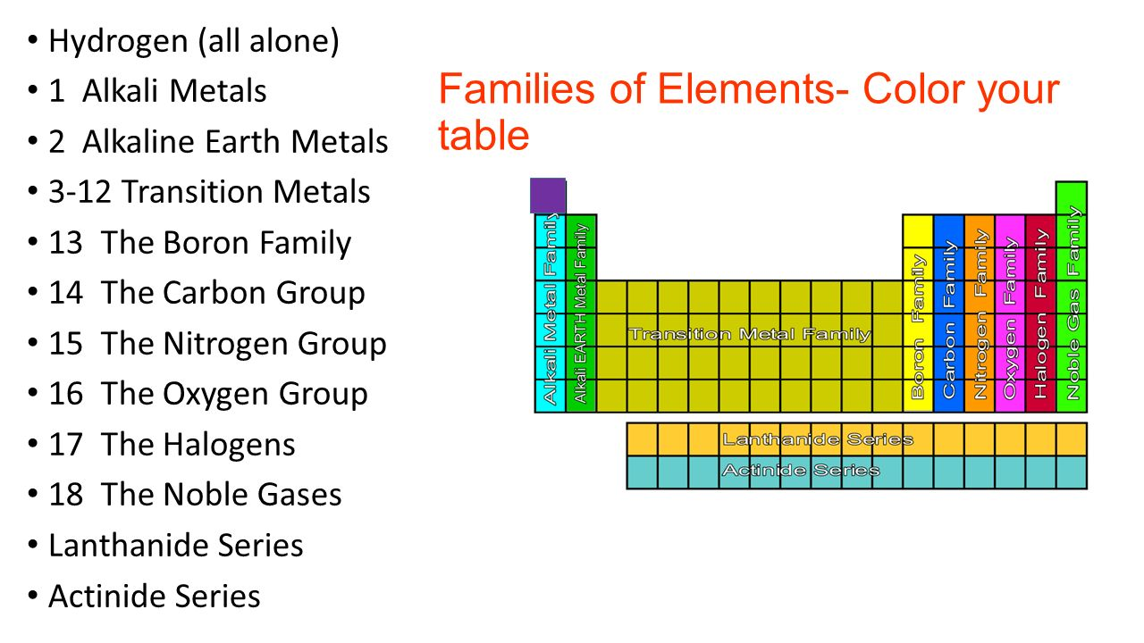 Families of the periodic table ppt video online download families of elements color your table urtaz Images