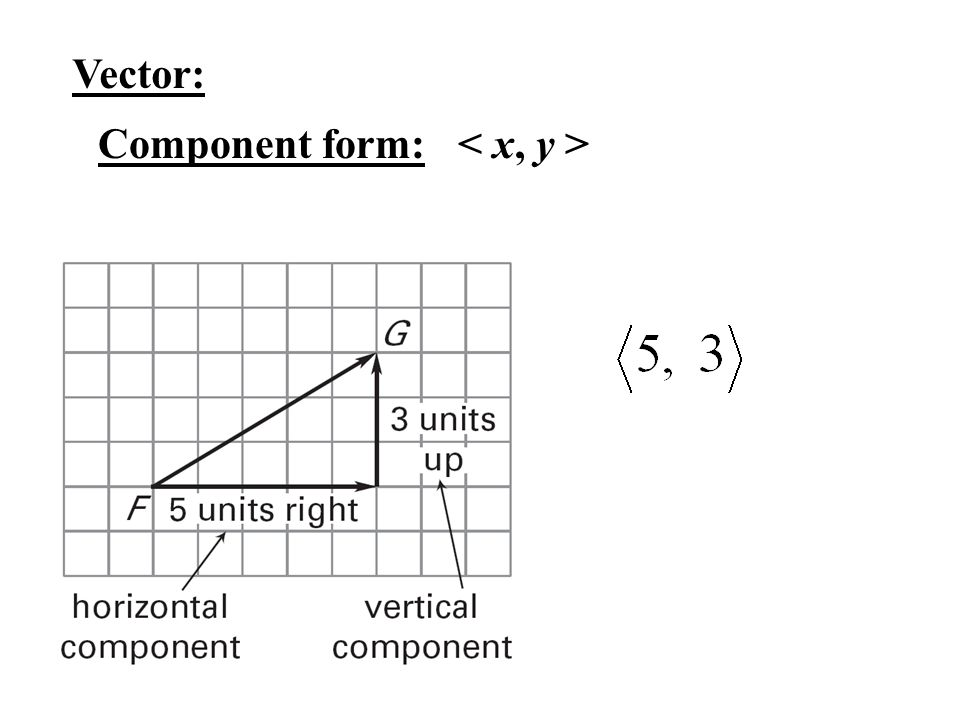 how to find x component of vector