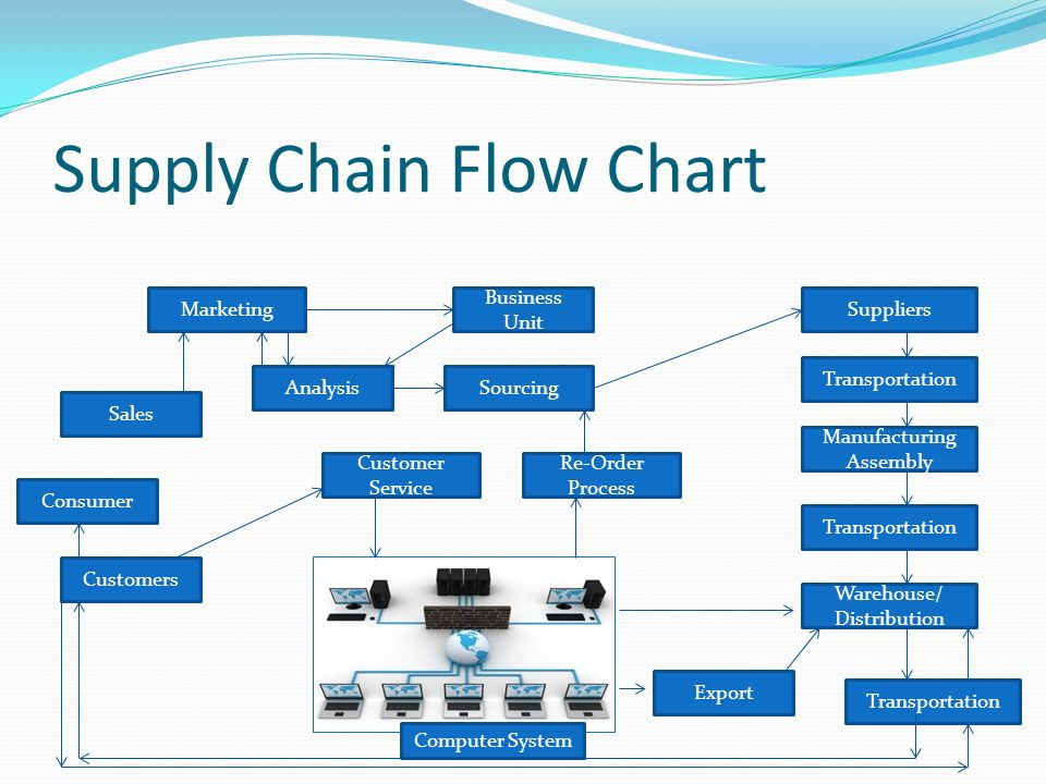 lgs supply chain essay Please explain your current understanding about the field of supply chain and operations managementplease provide the following structure for this final discussion:outline the importance of scm(supply chain management ) and om(operations management) within product and service industriesoffer examples from any of the.