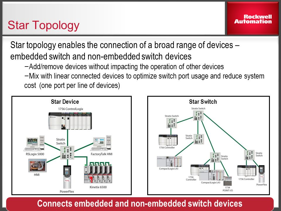 Connects+embedded+and+non embedded+switch+devices selecting a network topology for reliable machine control ppt 1783- ETAP Manual at soozxer.org