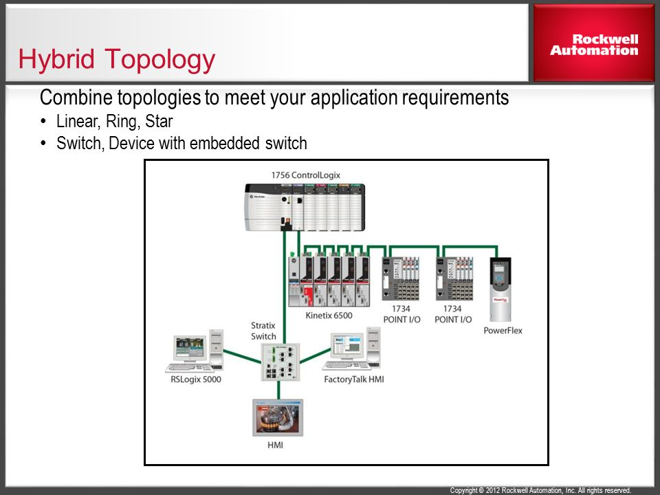 Hybrid+Topology+Combine+topologies+to+meet+your+application+requirements.+Linear%2C+Ring%2C+Star.+Switch%2C+Device+with+embedded+switch. selecting a network topology for reliable machine control ppt 1783- ETAP Manual at soozxer.org