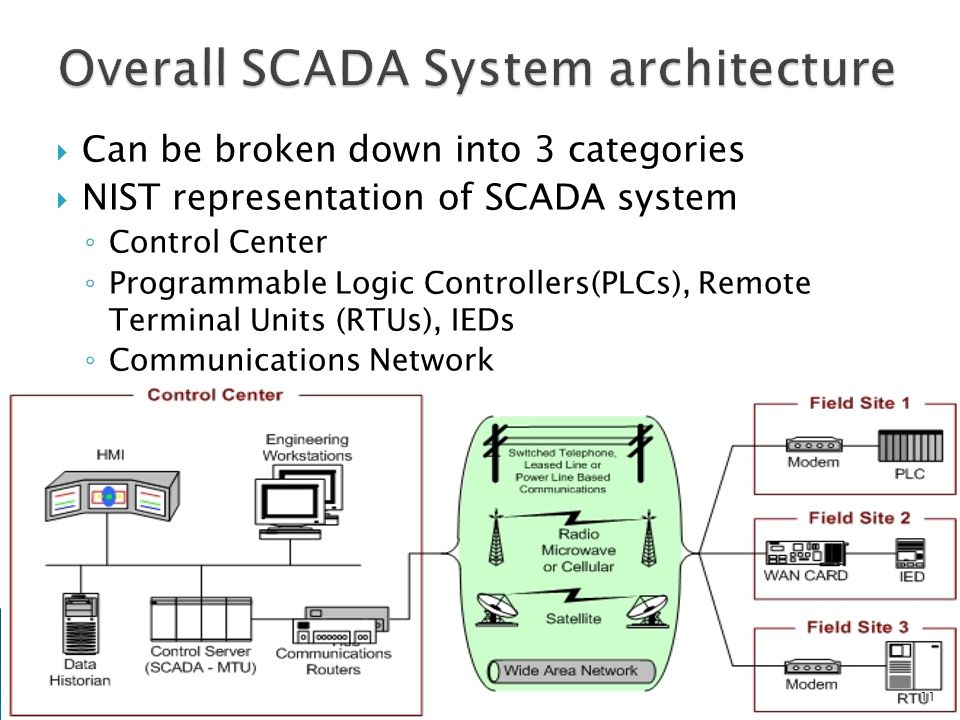 intelligent electronic devices scada pdf