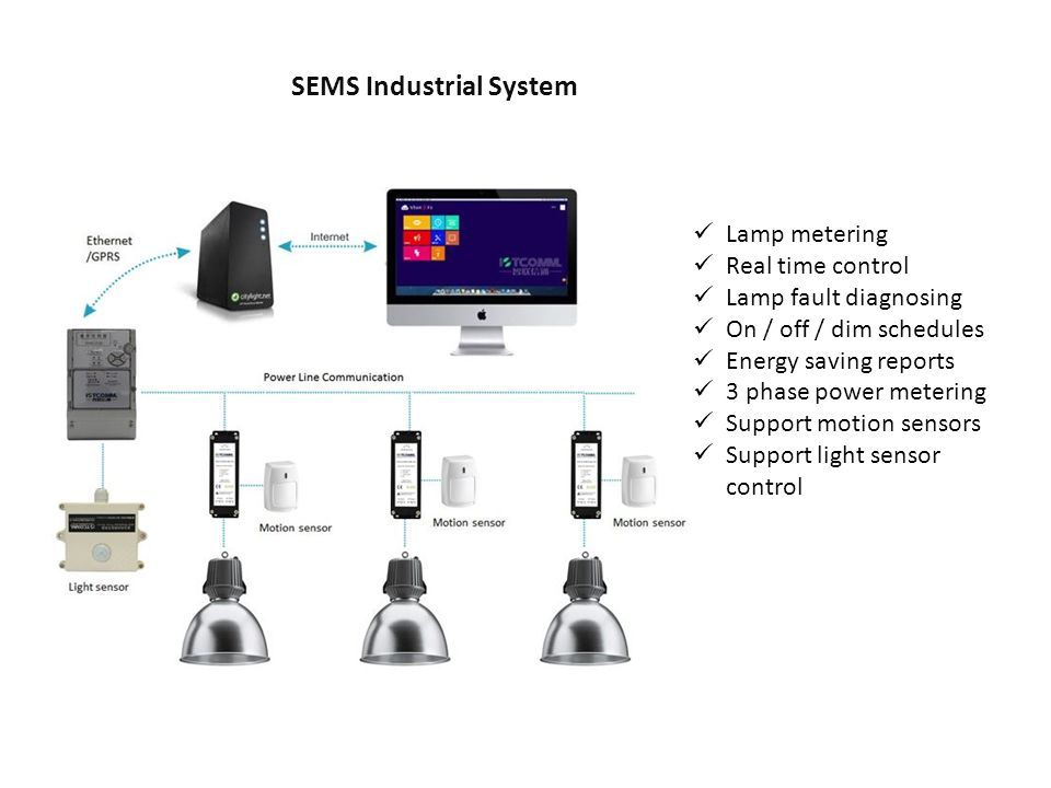 Smart led and leds go technology Levi Eshkol 57/3, Tel ...