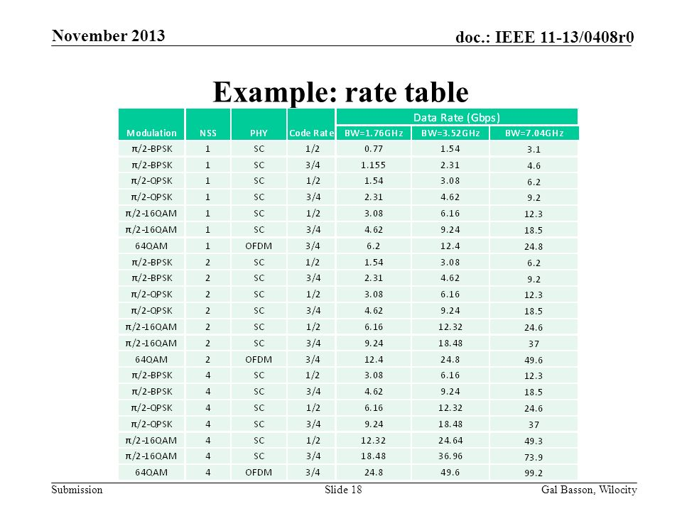 November 2013 Example: rate table Gal Basson, Wilocity