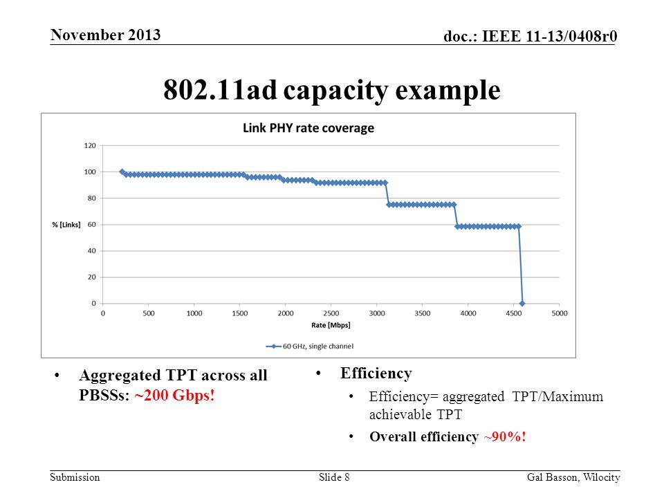 802.11ad capacity example November 2013 Efficiency