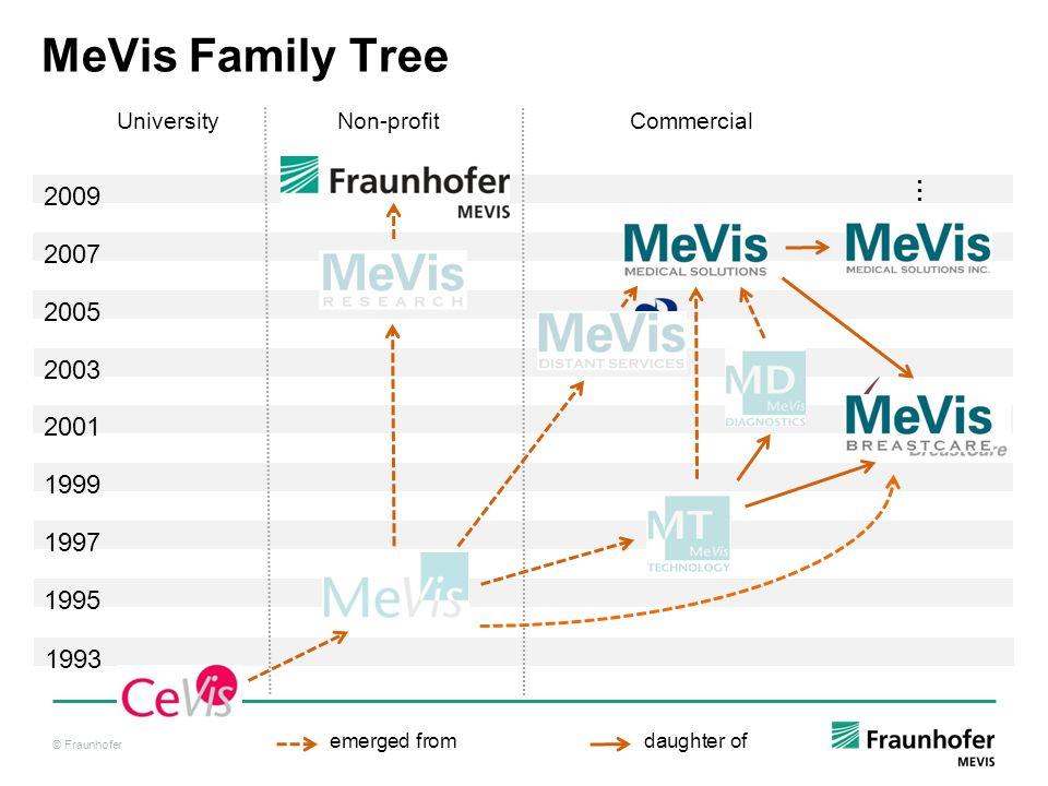 MeVis Family Tree University Non-profit Commercial. :
