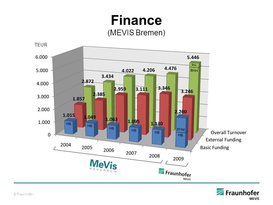 Finance (MEVIS Bremen)
