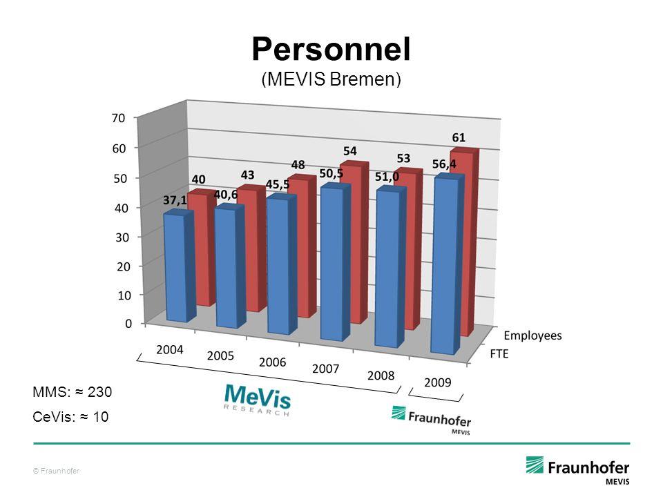 Personnel (MEVIS Bremen)