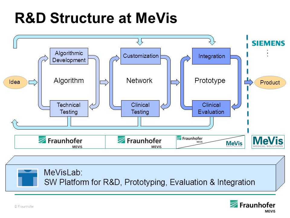 R&D Structure at MeVis Product. : Algorithmic. Development. Customization. Clinical. Testing.
