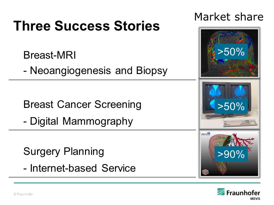 Three Success Stories Market share >50% Breast-MRI