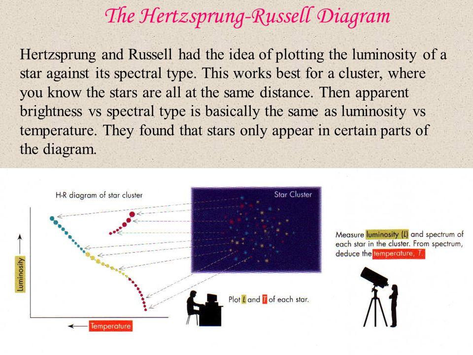 The hertzsprung russell diagram ppt video online download the hertzsprung russell diagram ccuart Gallery