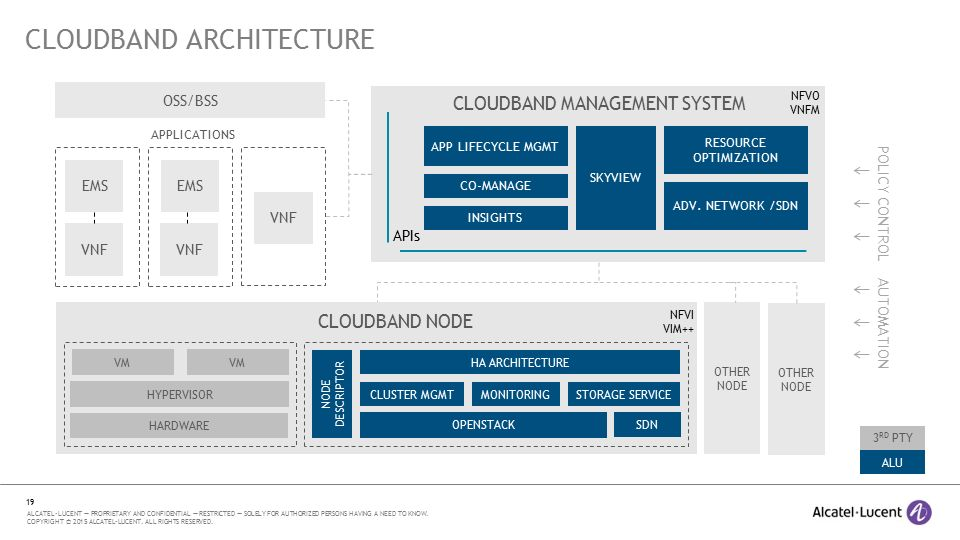 Cloudband39s openstack strategy and release update ppt for Openstack architecture ppt