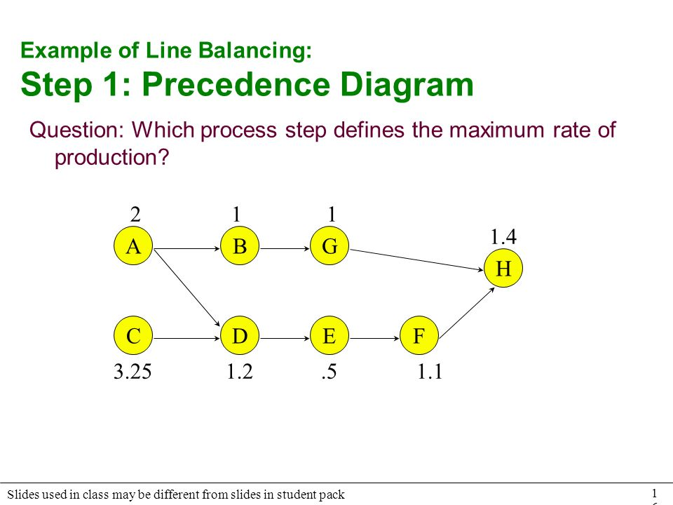 Line Balancing Precedence Diagram 28 Images Solved Consider The