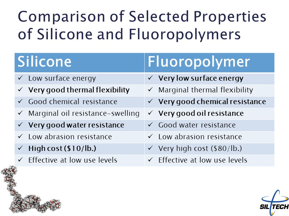 chemical properties of silicon and its uses Silicones impart a number of benefits to the products in which they are used,   silicones high thermal stability and excellent dielectric properties allow for use in  a  support the safe use of silicone materials in a wide variety of applications.