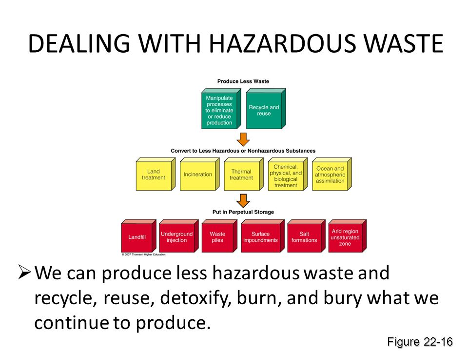 DEALING WITH HAZARDOUS WASTE