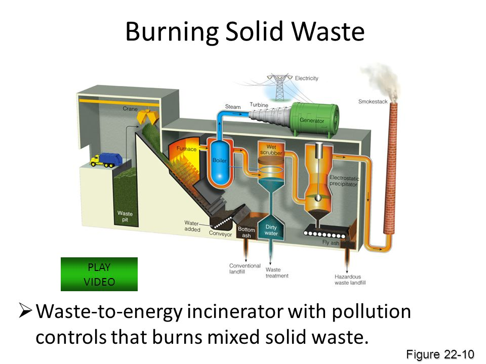 Burning Solid Waste PLAY. VIDEO. Waste-to-energy incinerator with pollution controls that burns mixed solid waste.
