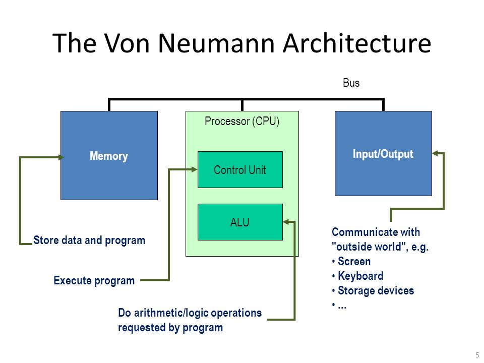 the von neumann architecture essay Essay writing guide john von neumann von neumann, a mathematician designed the architecture model for a cpu.