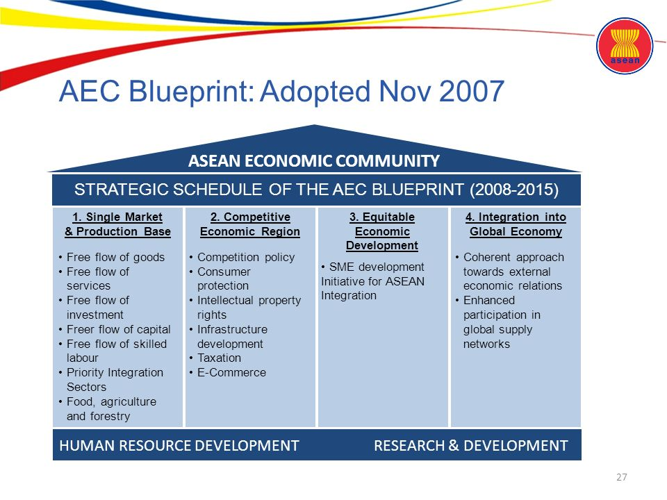 Asean community an overview ppt download aec blueprint adopted nov 2007 malvernweather Image collections