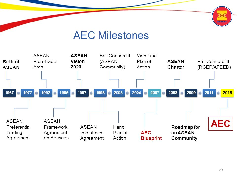 Asean community an overview ppt download 29 aec milestones malvernweather Choice Image