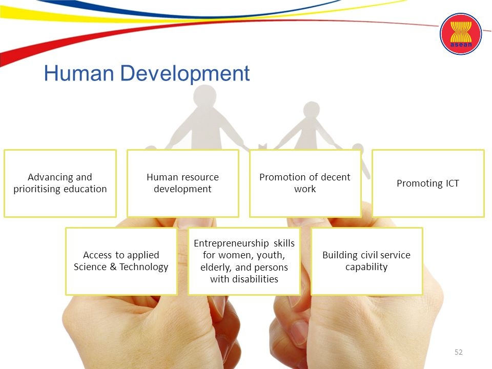 ASEAN Community: An Overview - ppt download