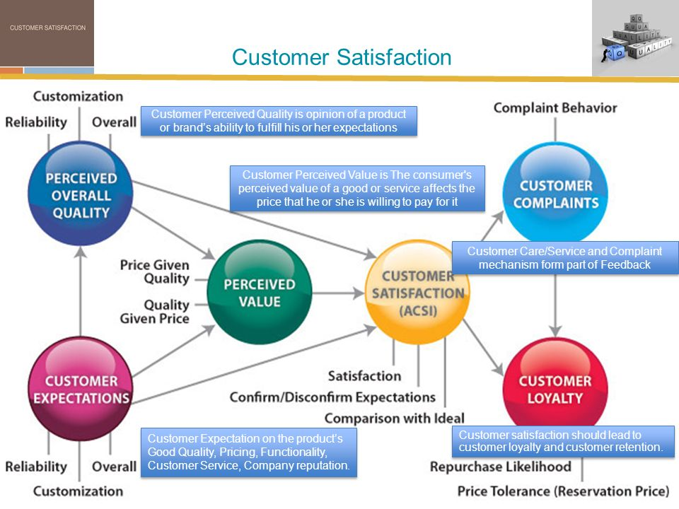 the value of customer satisfaction Customer value and customer satisfaction emerge from the same core concept of customer delight however, both are used to identify different parameters of customer.