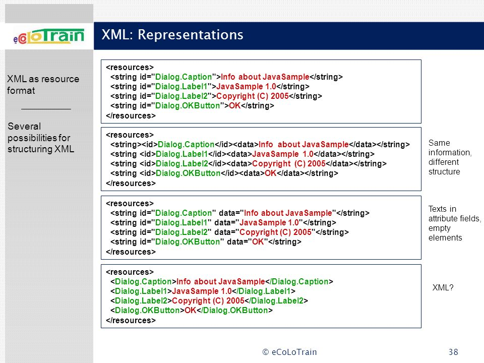 XML: Representations XML as resource format