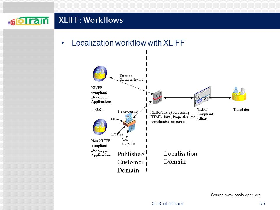 Localization workflow with XLIFF