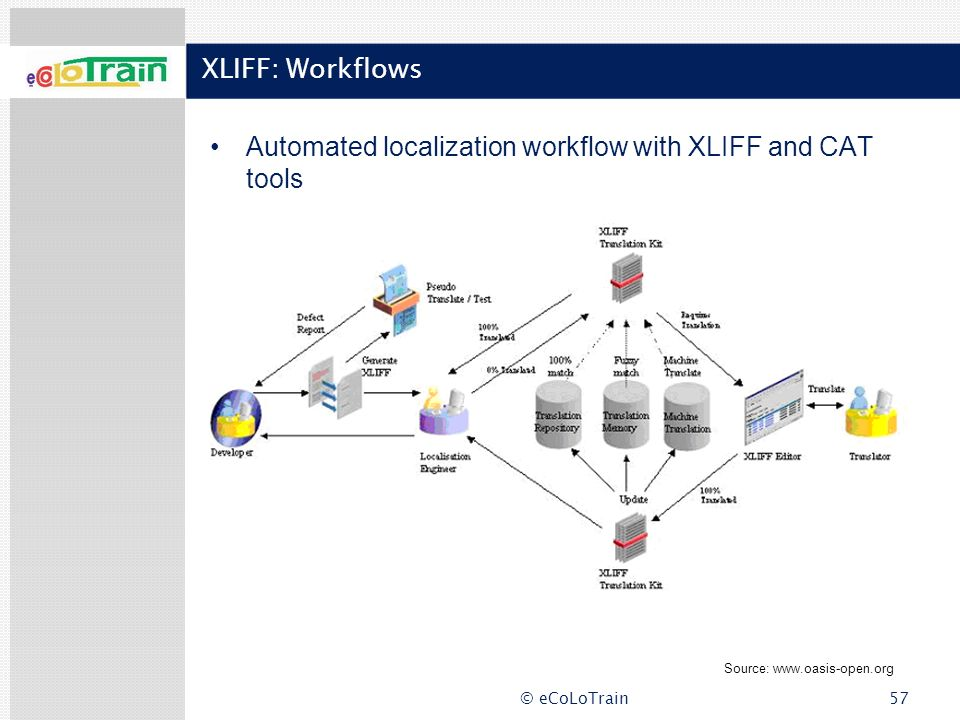 Automated localization workflow with XLIFF and CAT tools
