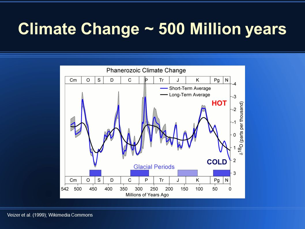 hydrology climate change and dr james Dr james e hansen, the top climate scientist at the national aeronautics and space administration (nasa), believes that the world has little time to waste in reversing its current trend toward global warming.