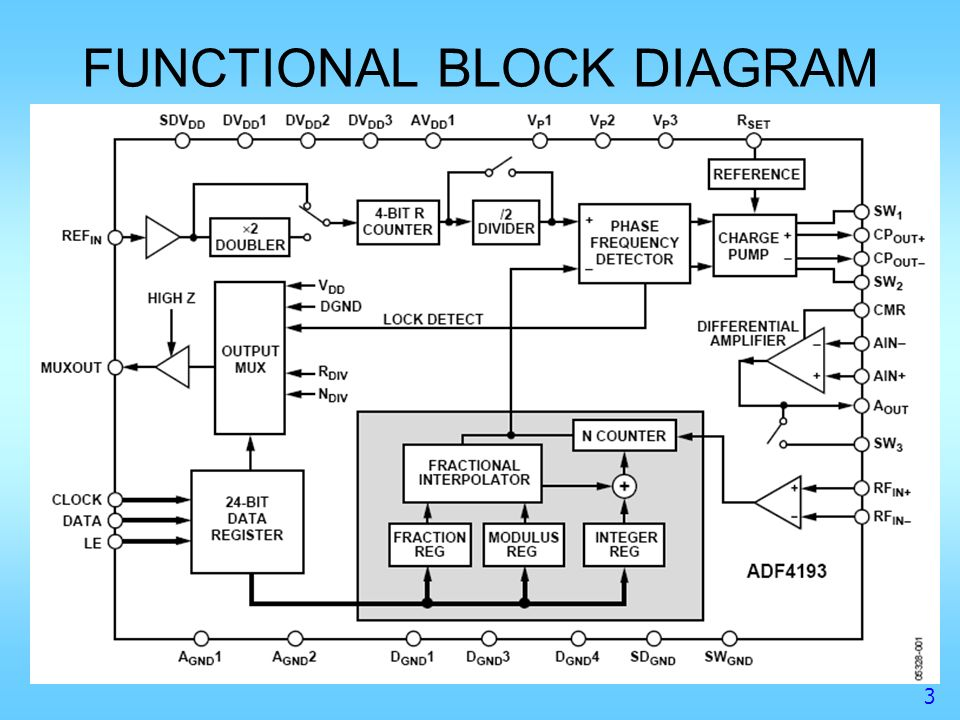 adf4193 low phase noise, fast settling pll frequency ... uml block diagram functional block diagram