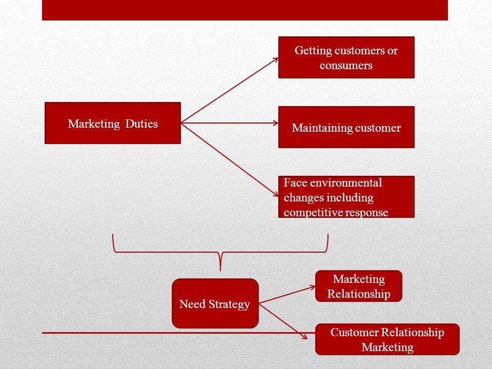 the evolution of customer relationship marketing has progressed from