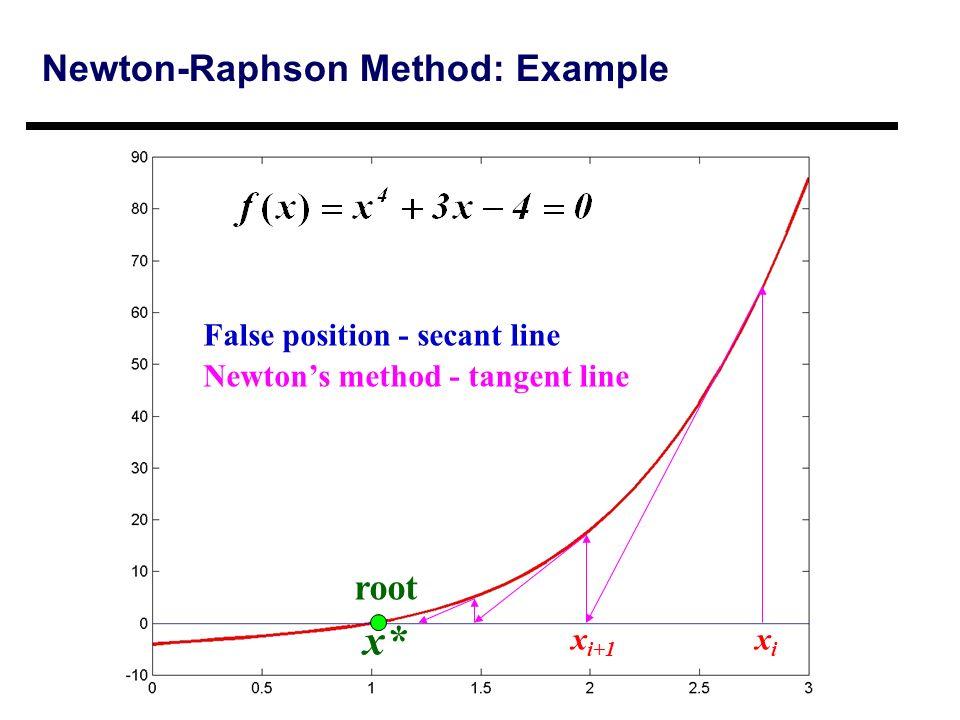 Newton raphson method example Homework Example - August 2019